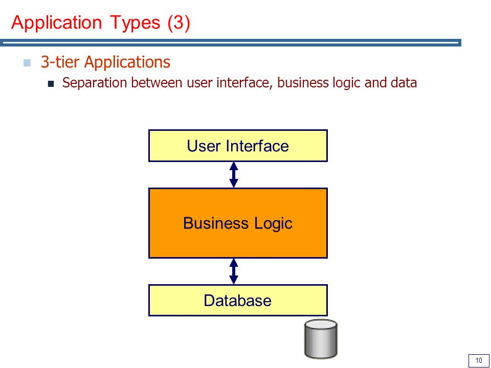 10 Application Types (3) 3-tier Applications Separation between user interface, business logic and data Business Logic User Interface Database