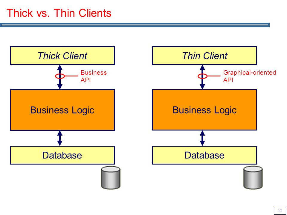 11 Thick vs. Thin Clients Business Logic Thick Client Database Business API Business Logic Thin Client Database Graphical-oriented API