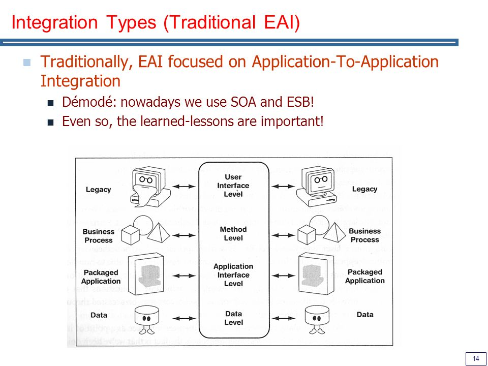 14 Integration Types (Traditional EAI) Traditionally, EAI focused on Application-To-Application Integration Démodé: nowadays we use SOA and ESB.