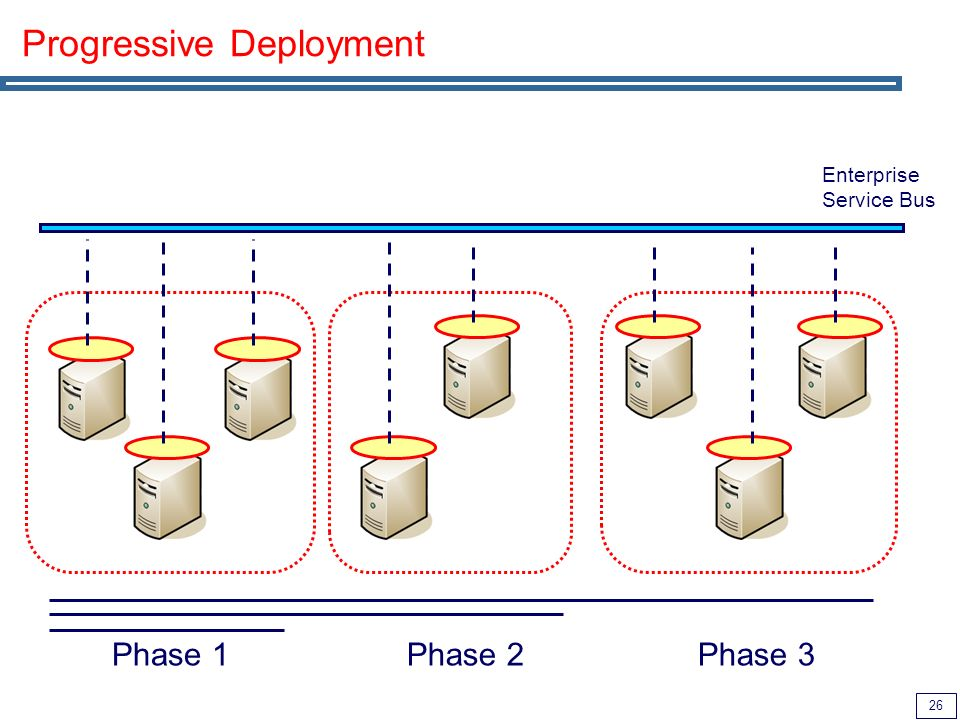 26 Progressive Deployment Enterprise Service Bus Phase 1 Phase 2 Phase 3