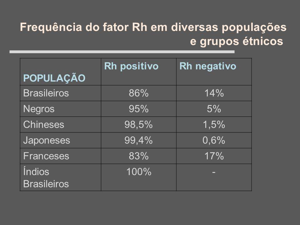 Frequência do fator Rh em diversas populações e grupos étnicos POPULAÇÃO Rh positivoRh negativo Brasileiros86%14% Negros95%5% Chineses98,5%1,5% Japone