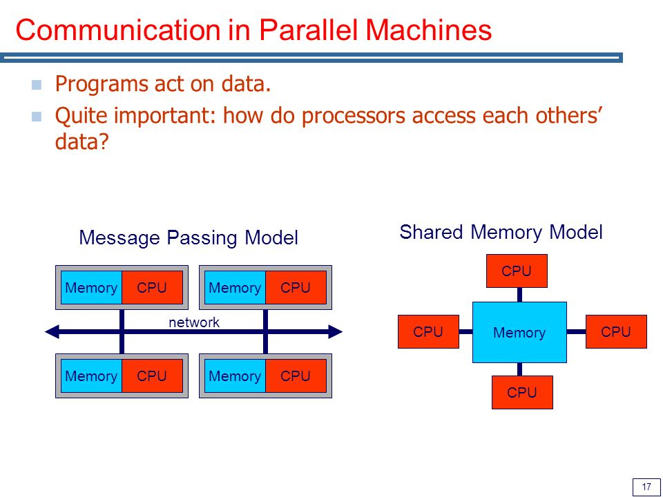 17 Communication in Parallel Machines Programs act on data.