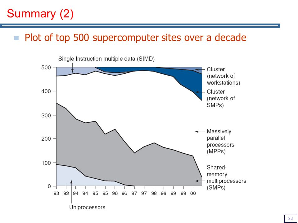 28 Summary (2) Plot of top 500 supercomputer sites over a decade