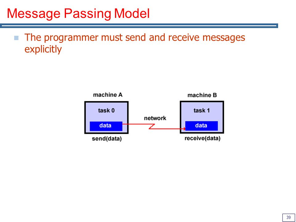39 Message Passing Model The programmer must send and receive messages explicitly