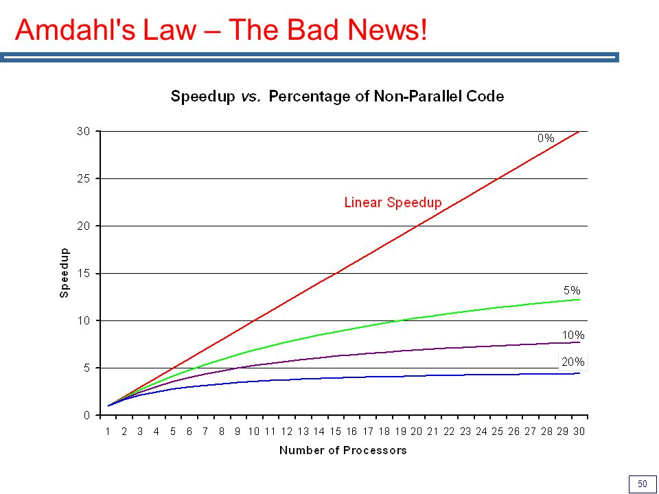 50 Amdahl s Law – The Bad News!