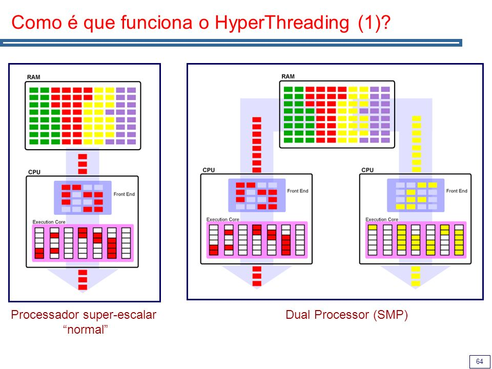 64 Como é que funciona o HyperThreading (1)? Processador super-escalar normal Dual Processor (SMP)