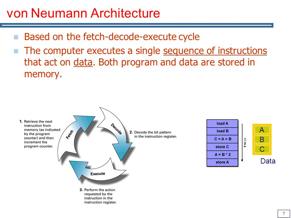 7 von Neumann Architecture Based on the fetch-decode-execute cycle The computer executes a single sequence of instructions that act on data.