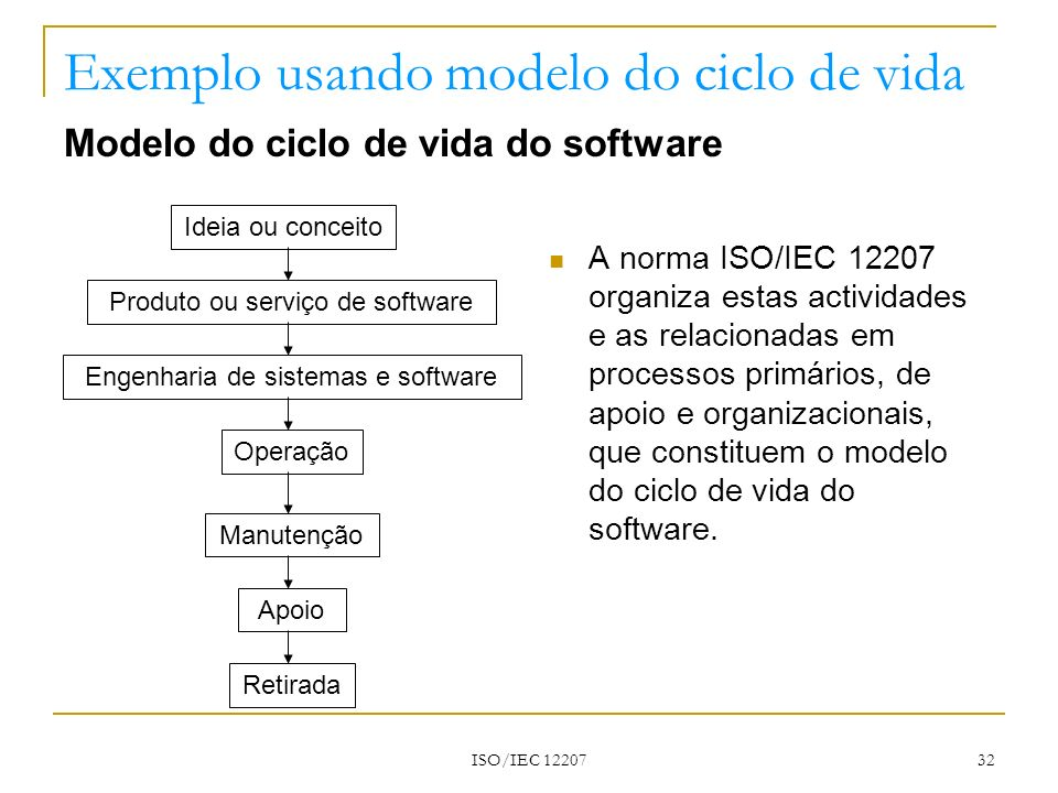ISO/IEC 12207 32 Exemplo usando modelo do ciclo de vida Modelo do ciclo de vida do software A norma ISO/IEC 12207 organiza estas actividades e as rela