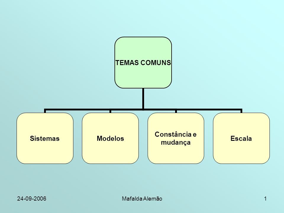 24-09-2006Mafalda Alemão1 TEMAS COMUNS SistemasModelos Constância e mudança Escala