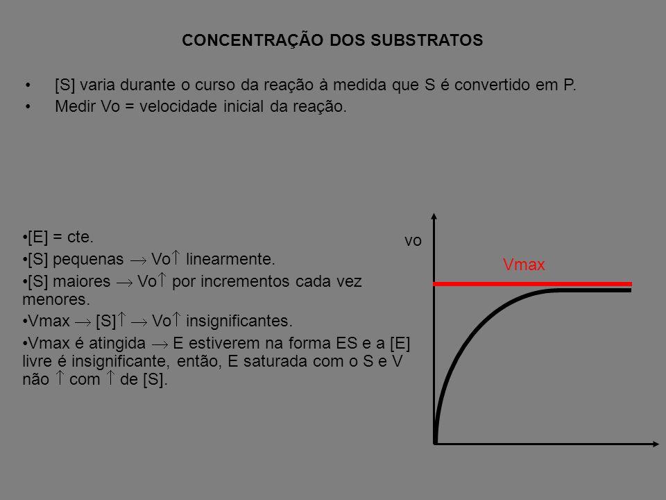 CONCENTRAÇÃO DOS SUBSTRATOS [S] varia durante o curso da reação à medida que S é convertido em P.