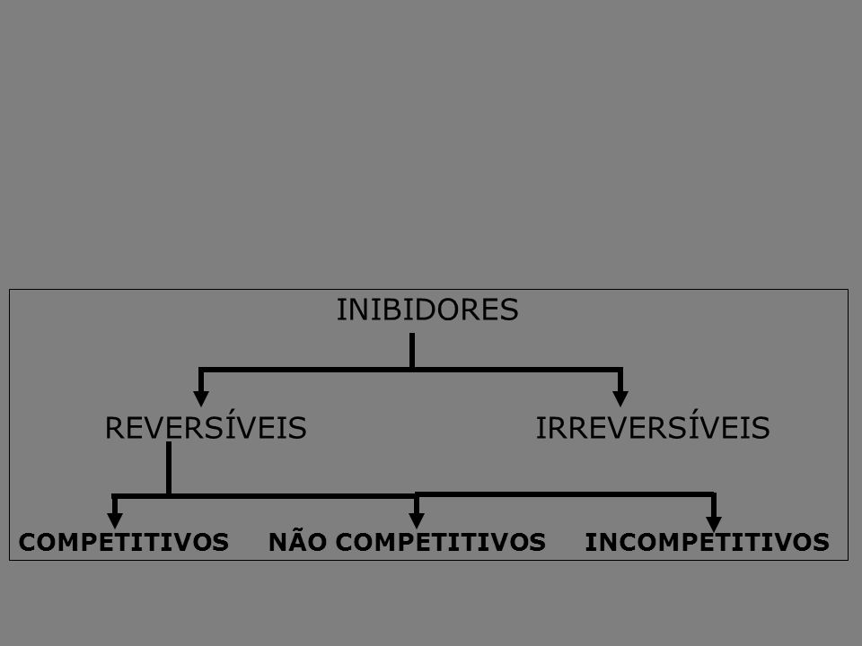 INIBIDORES REVERSÍVEISIRREVERSÍVEIS COMPETITIVOS NÃO COMPETITIVOS INCOMPETITIVOS