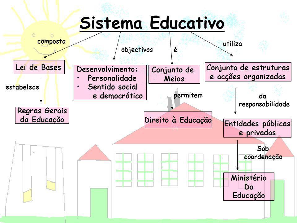 Sistema Educativo Conjunto de Meios Lei de Bases Regras Gerais da Educação Desenvolvimento: Personalidade Sentido social e democrático Direito à Educa