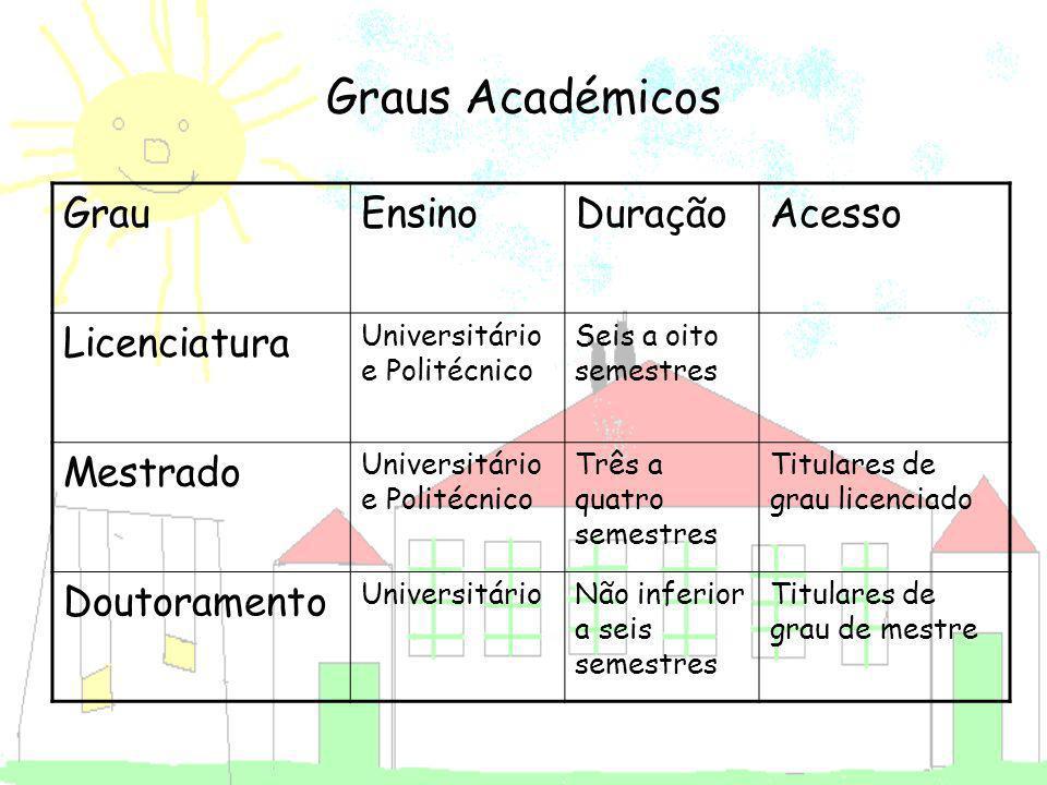 Graus Académicos GrauEnsinoDuraçãoAcesso Licenciatura Universitário e Politécnico Seis a oito semestres Mestrado Universitário e Politécnico Três a qu