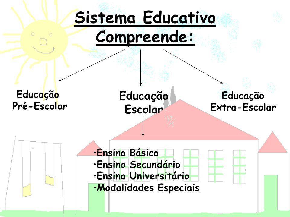 Sistema Educativo Compreende: Educação Pré-Escolar Educação Escolar Educação Extra-Escolar Ensino Básico Ensino Secundário Ensino Universitário Modali