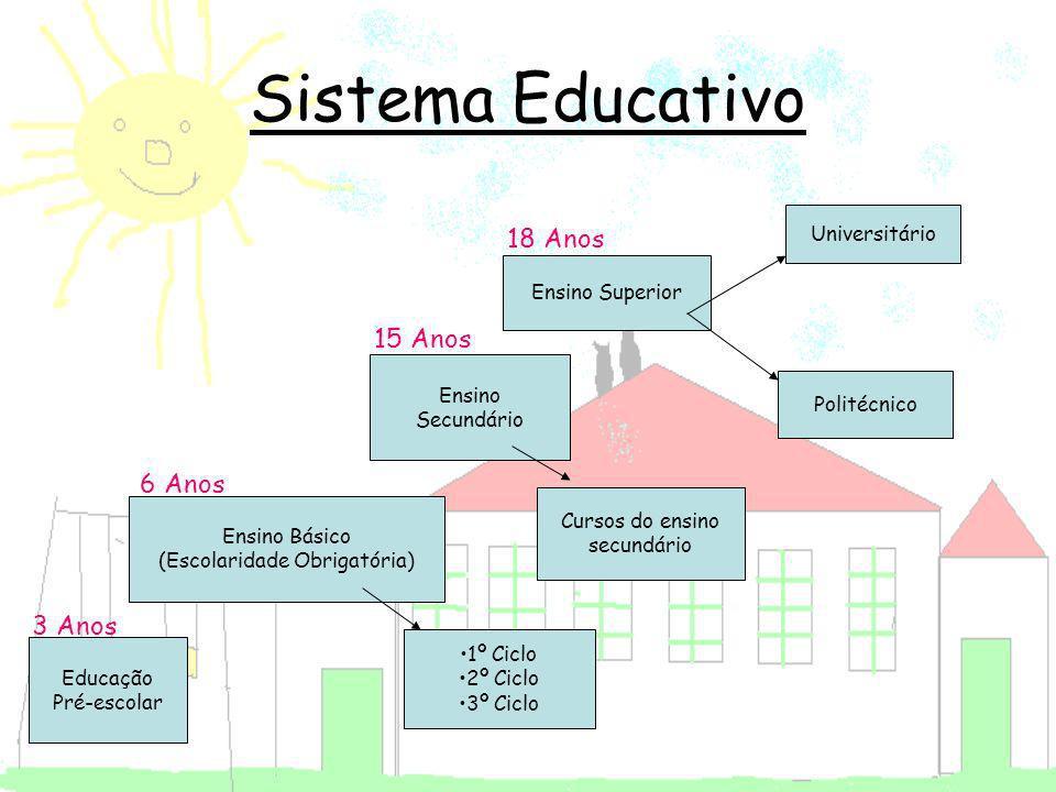 Sistema Educativo Educação Pré-escolar Ensino Básico (Escolaridade Obrigatória) Ensino Secundário Ensino Superior 1º Ciclo 2º Ciclo 3º Ciclo Cursos do