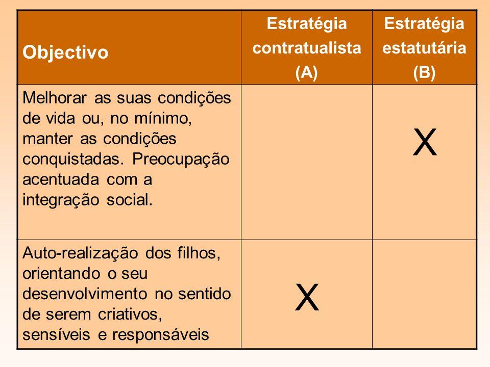 Objectivo Estratégia contratualista (A) Estratégia estatutária (B) Melhorar as suas condições de vida ou, no mínimo, manter as condições conquistadas.