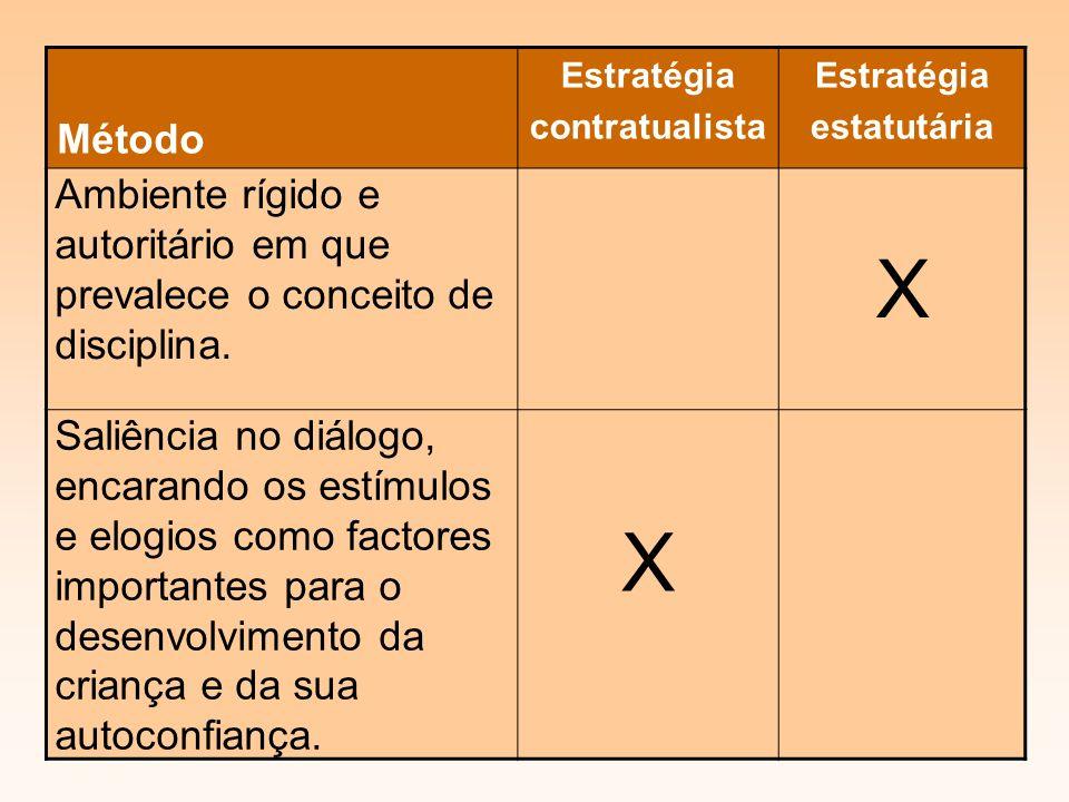 Método Estratégia contratualista Estratégia estatutária Ambiente rígido e autoritário em que prevalece o conceito de disciplina.