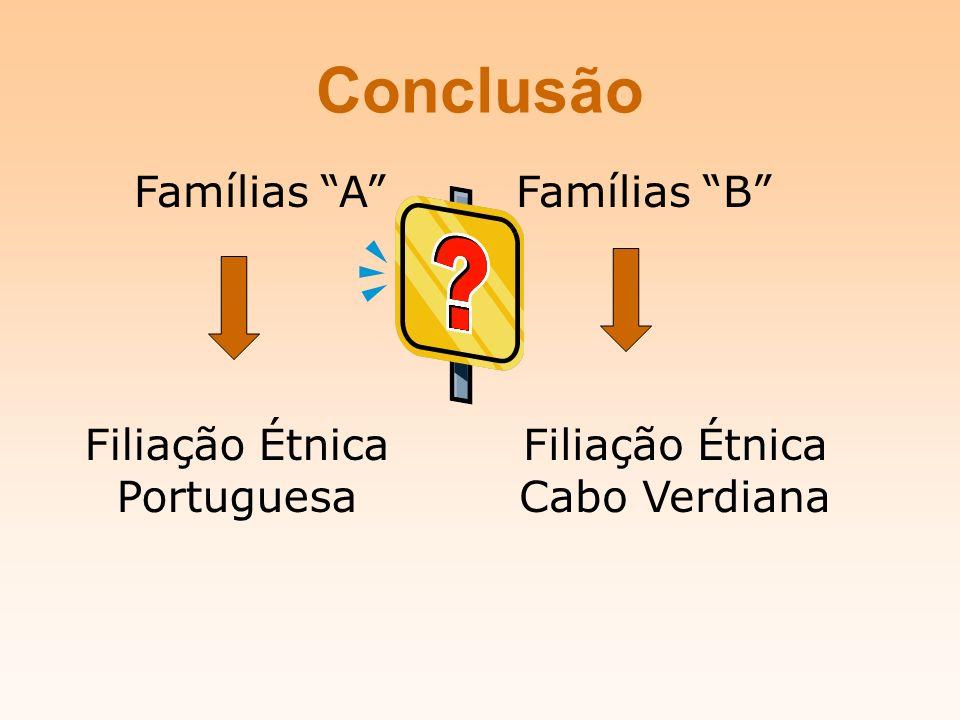 Conclusão Famílias AFamílias B Filiação Étnica Cabo Verdiana Filiação Étnica Portuguesa