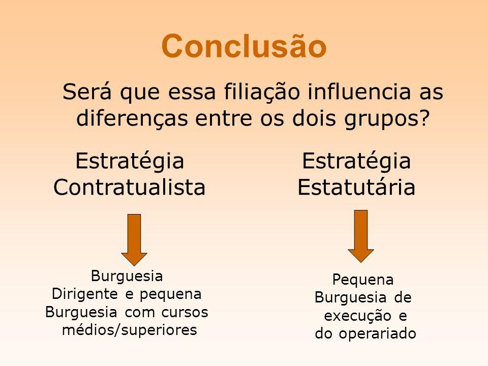 Conclusão Será que essa filiação influencia as diferenças entre os dois grupos.