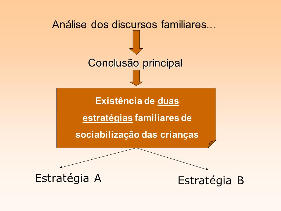 Análise dos discursos familiares … Conclusão principal Existência de duas estratégias familiares de sociabilização das crianças Estratégia A Estratégia B