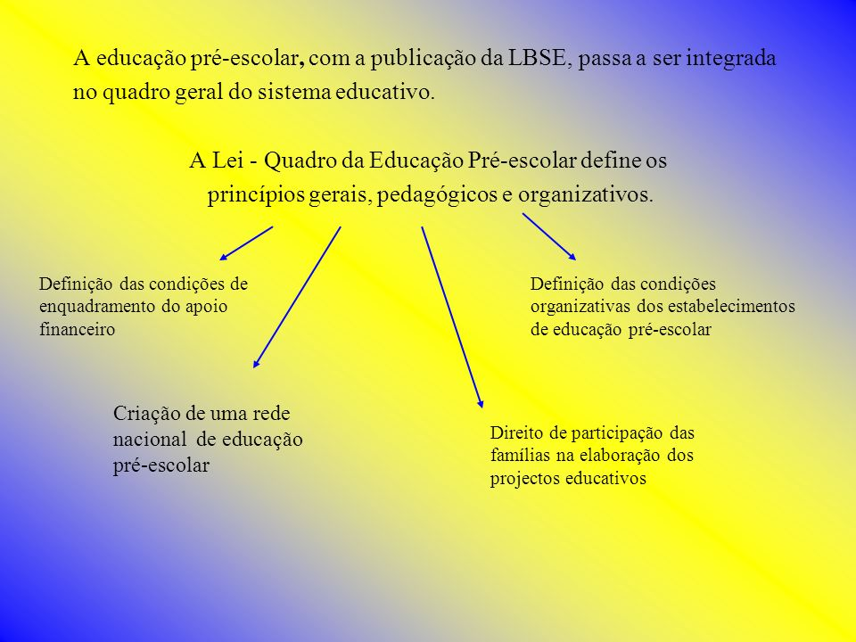 A educação pré-escolar, com a publicação da LBSE, passa a ser integrada no quadro geral do sistema educativo. A Lei - Quadro da Educação Pré-escolar d