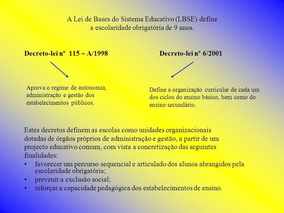 A Lei de Bases do Sistema Educativo (LBSE) define a escolaridade obrigatória de 9 anos. Decreto-lei nº 115 – A/1998 Decreto-lei nº 6/2001 Estes decret