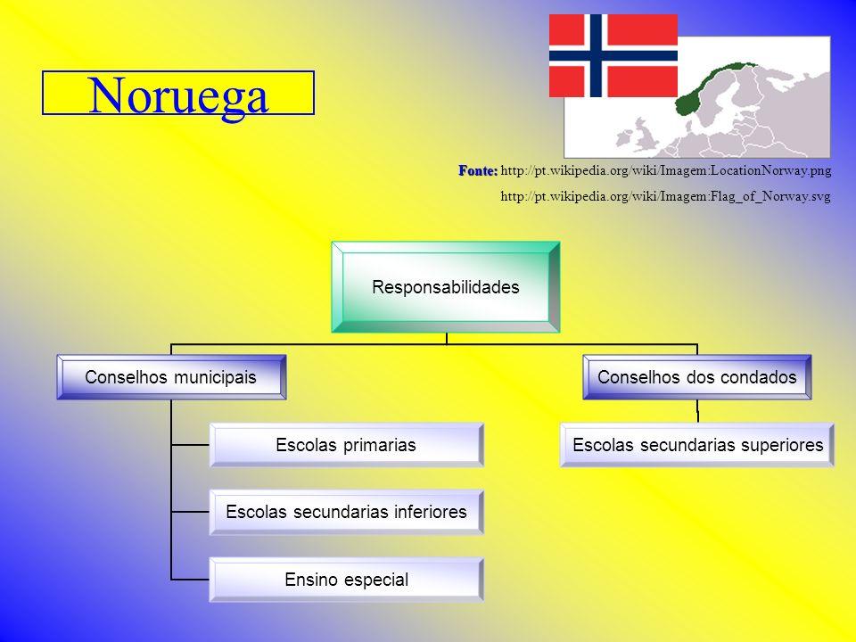 Noruega Fonte: Fonte: http://pt.wikipedia.org/wiki/Imagem:LocationNorway.png http://pt.wikipedia.org/wiki/Imagem:Flag_of_Norway.svg Responsabilidades