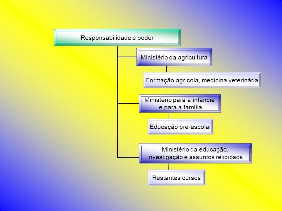Responsabilidade e poder Ministério da agricultura Formação agrícola, medicina veterinária Ministério para a infância e para a família Educação pré-es
