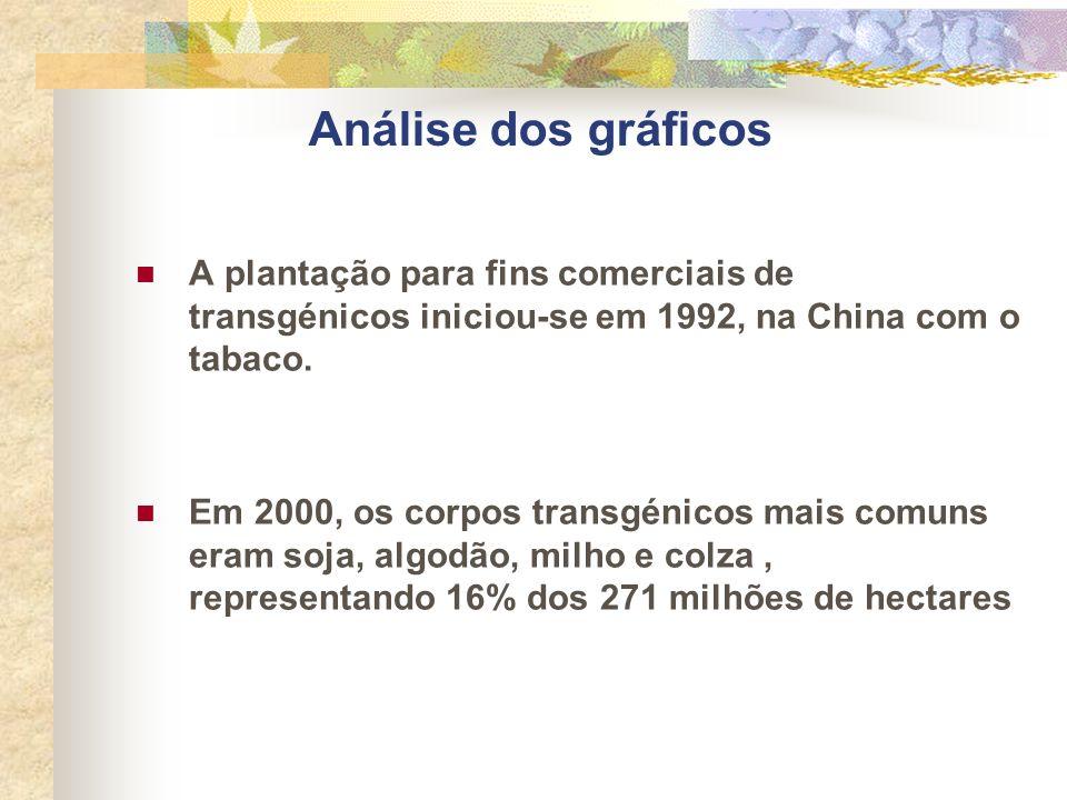 Análise dos gráficos A plantação para fins comerciais de transgénicos iniciou-se em 1992, na China com o tabaco. Em 2000, os corpos transgénicos mais