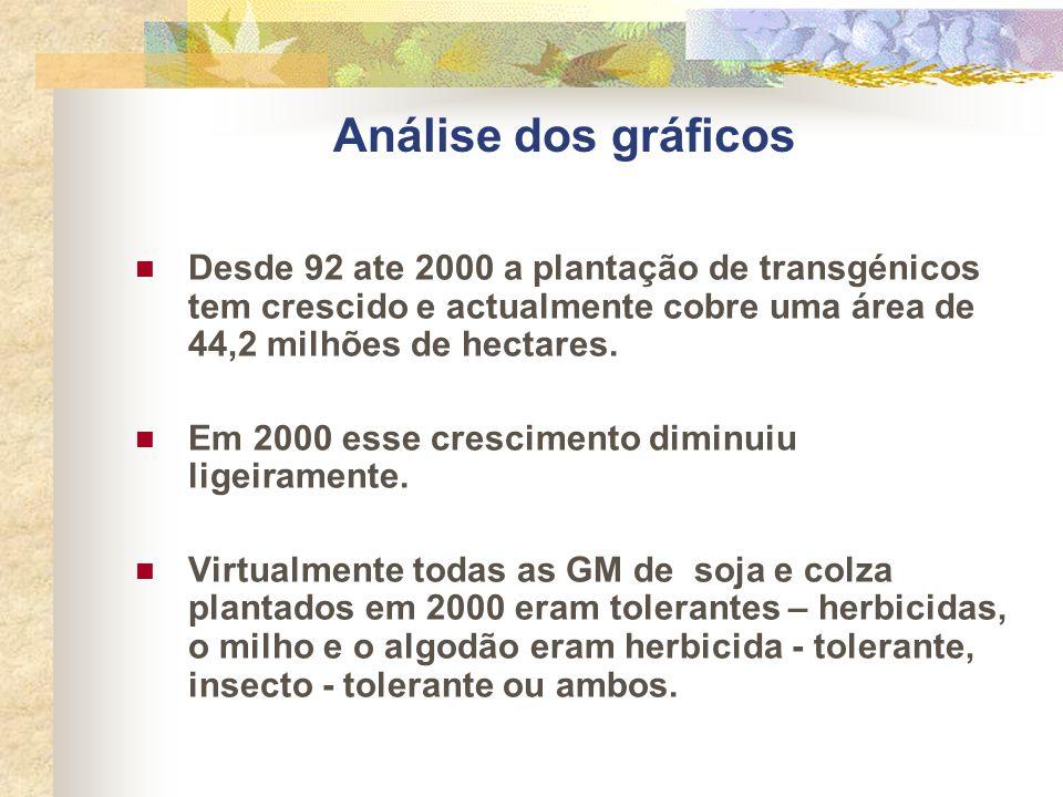 Análise dos gráficos Desde 92 ate 2000 a plantação de transgénicos tem crescido e actualmente cobre uma área de 44,2 milhões de hectares. Em 2000 esse