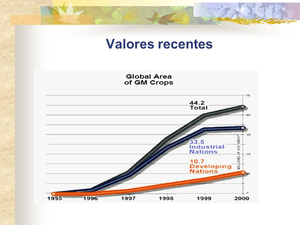 Valores recentes