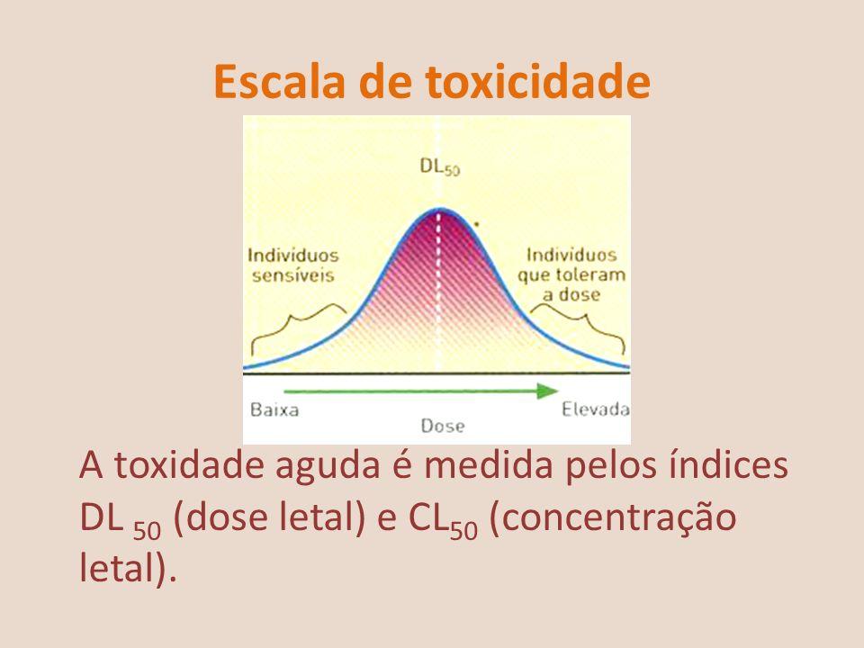 Escala de toxicidade A toxidade aguda é medida pelos índices DL 50 (dose letal) e CL 50 (concentração letal).