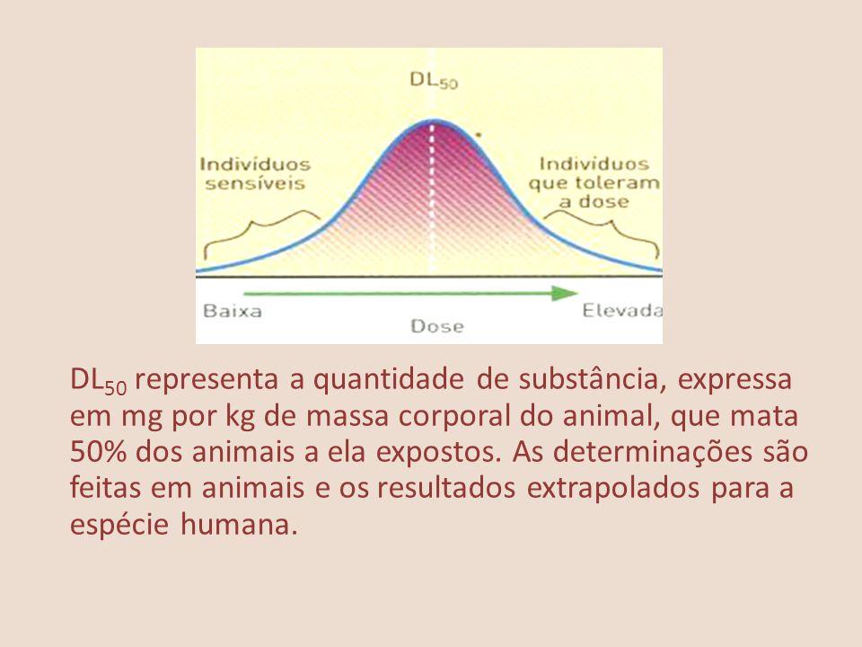 DL 50 representa a quantidade de substância, expressa em mg por kg de massa corporal do animal, que mata 50% dos animais a ela expostos. As determinaç