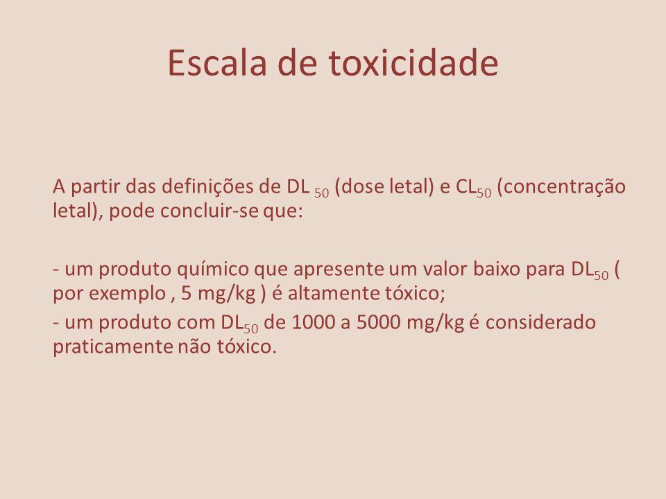 Escala de toxicidade A partir das definições de DL 50 (dose letal) e CL 50 (concentração letal), pode concluir-se que: - um produto químico que aprese