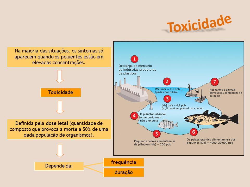 Na maioria das situações, os sintomas só aparecem quando os poluentes estão em elevadas concentrações. Toxicidade Definida pela dose letal (quantidade