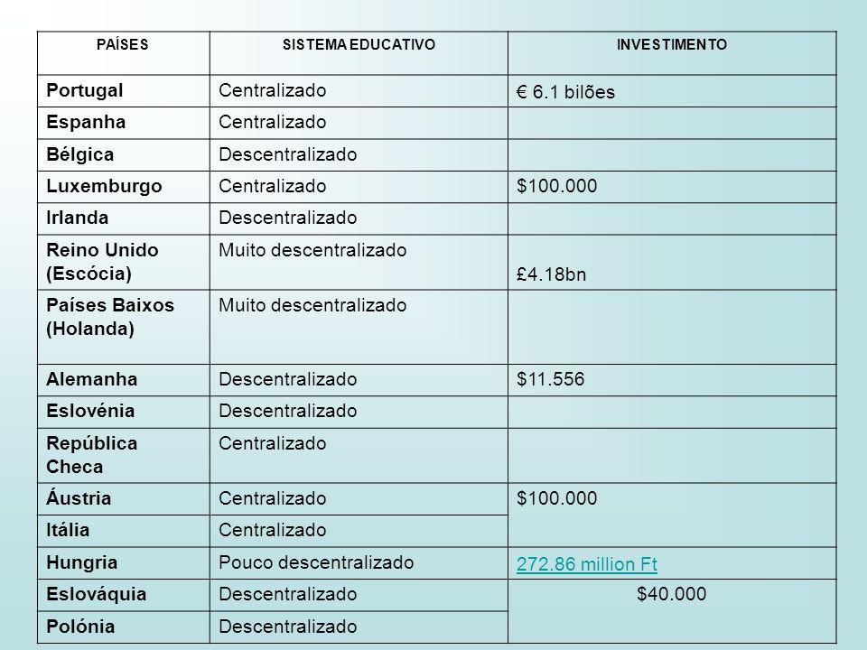 PAÍSESSISTEMA EDUCATIVOINVESTIMENTO PortugalCentralizado 6.1 bilões EspanhaCentralizado BélgicaDescentralizado LuxemburgoCentralizado$100.000 IrlandaD