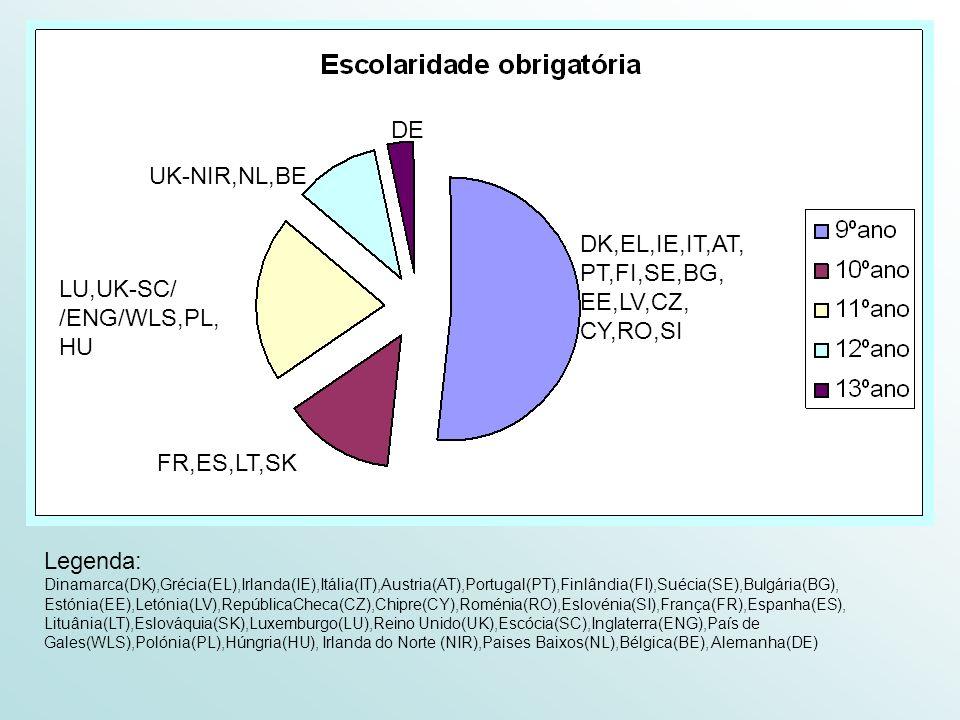 DK,EL,IE,IT,AT, PT,FI,SE,BG, EE,LV,CZ, CY,RO,SI FR,ES,LT,SK LU,UK-SC/ /ENG/WLS,PL, HU DE UK-NIR,NL,BE Legenda: Dinamarca(DK),Grécia(EL),Irlanda(IE),It