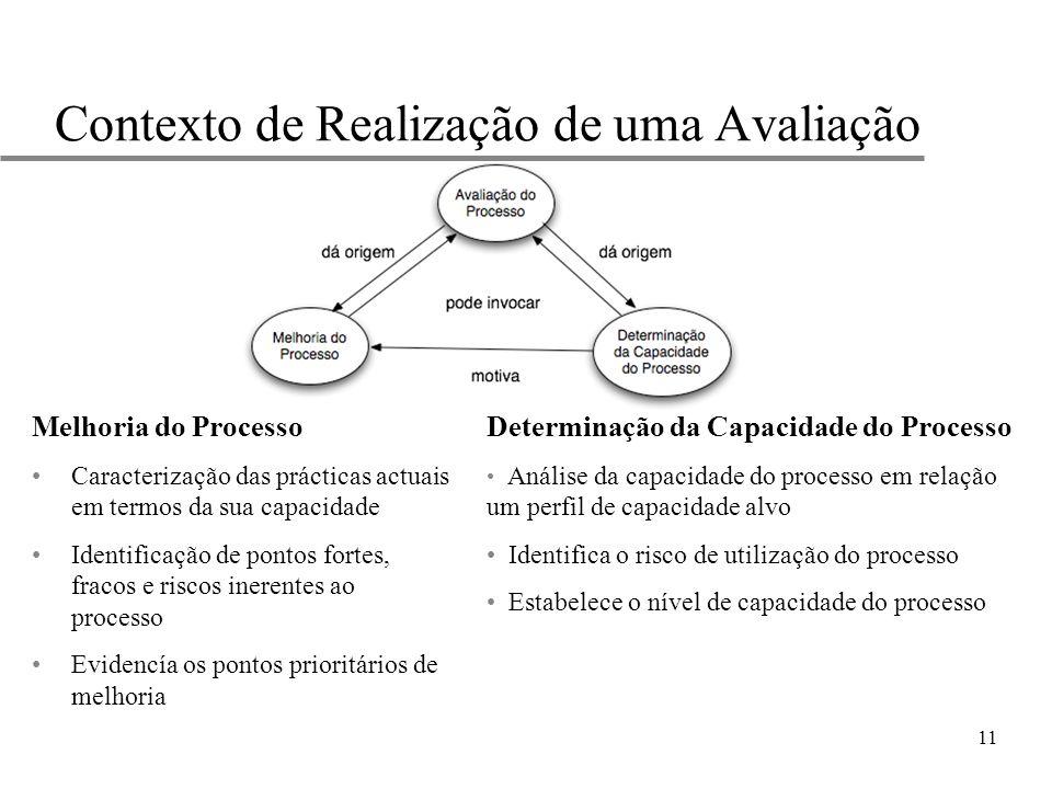 11 Contexto de Realização de uma Avaliação Melhoria do Processo Caracterização das prácticas actuais em termos da sua capacidade Identificação de pont