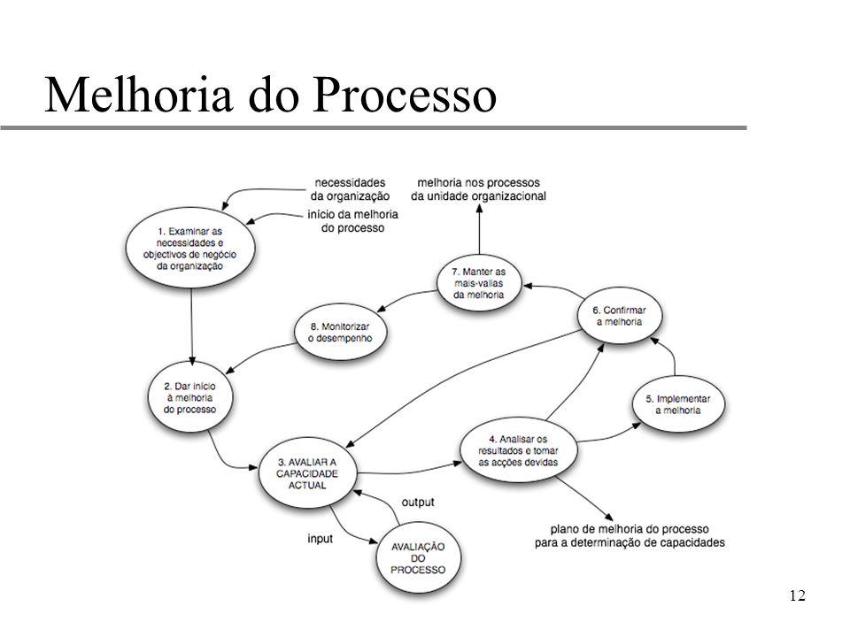 12 Melhoria do Processo
