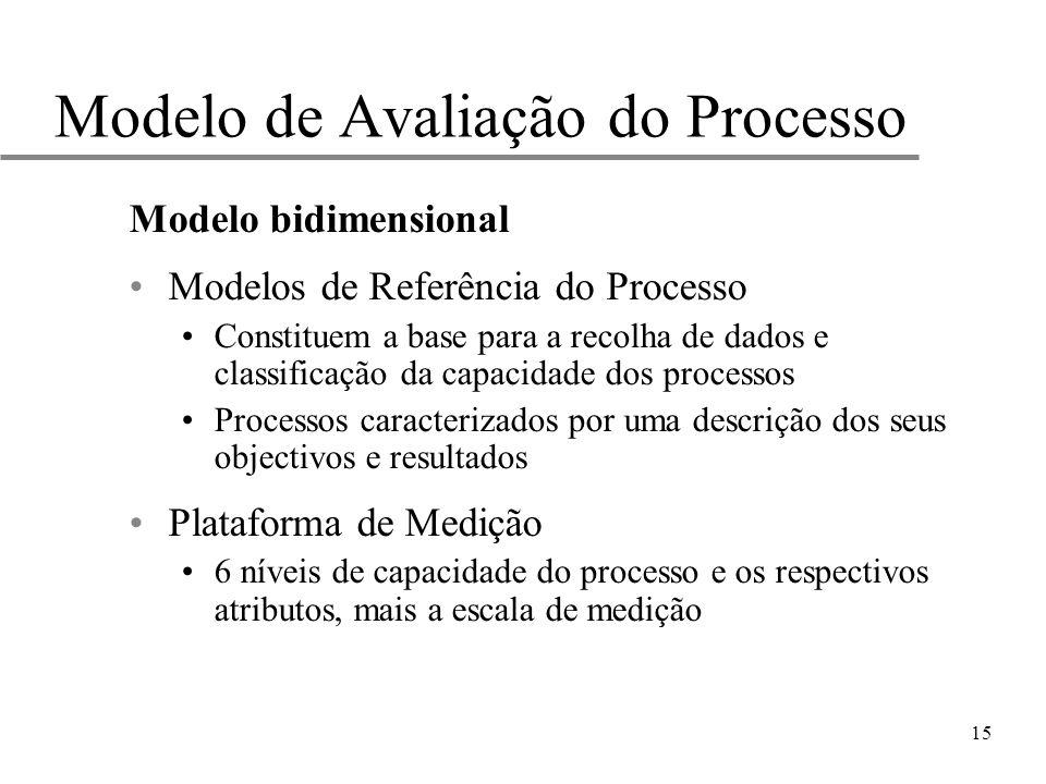 15 Modelo de Avaliação do Processo Modelo bidimensional Modelos de Referência do Processo Constituem a base para a recolha de dados e classificação da