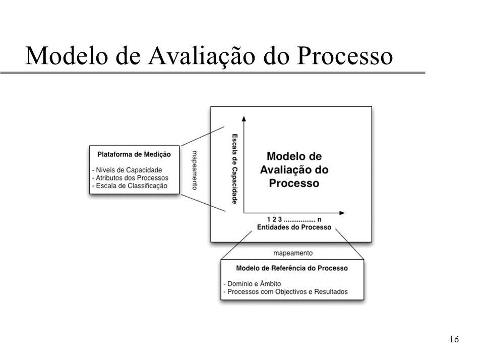 16 Modelo de Avaliação do Processo