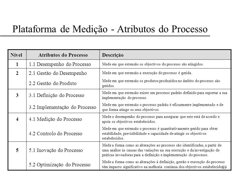 19 Plataforma de Medição - Atributos do Processo NívelAtributos do ProcessoDescrição 11.1 Desempenho do Processo Mede em que extensão os objectivos do