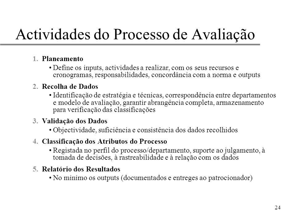 24 Actividades do Processo de Avaliação 1.Planeamento Define os inputs, actividades a realizar, com os seus recursos e cronogramas, responsabilidades,