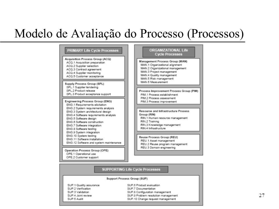 27 Modelo de Avaliação do Processo (Processos)