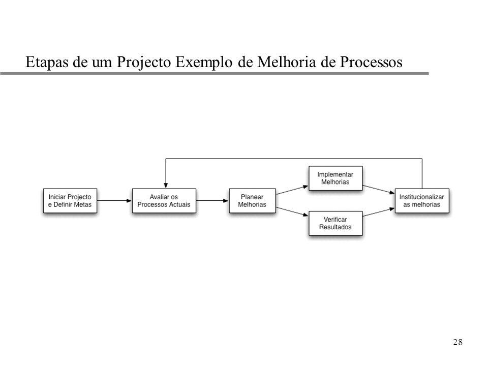 28 Etapas de um Projecto Exemplo de Melhoria de Processos
