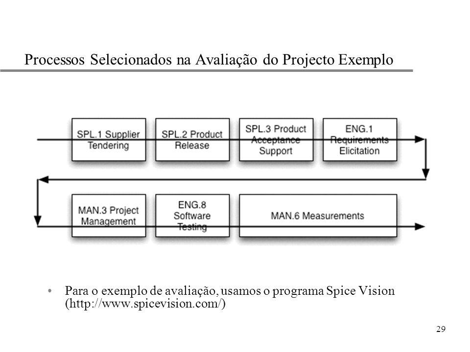 29 Processos Selecionados na Avaliação do Projecto Exemplo Para o exemplo de avaliação, usamos o programa Spice Vision (http://www.spicevision.com/)