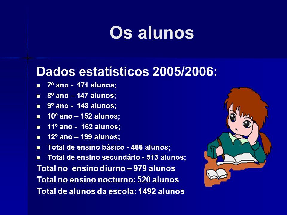 Os alunos Dados estatísticos 2005/2006: 7º ano - 171 alunos; 8º ano – 147 alunos; 9º ano - 148 alunos; 10º ano – 152 alunos; 11º ano - 162 alunos; 12º
