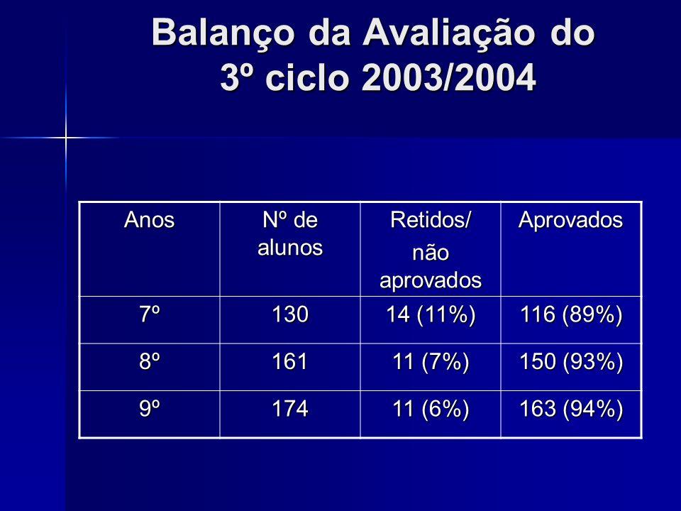 Balanço da Avaliação do 3º ciclo 2003/2004 Anos Nº de alunos Retidos/ não aprovados Aprovados 7º130 14 (11%) 116 (89%) 8º161 11 (7%) 150 (93%) 9º174 1