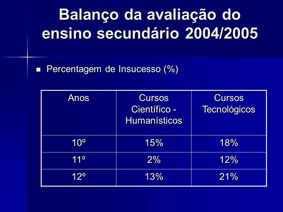 Balanço da avaliação do ensino secundário 2004/2005 Percentagem de Insucesso (%) Percentagem de Insucesso (%) Anos Cursos Científico - Humanísticos Cu