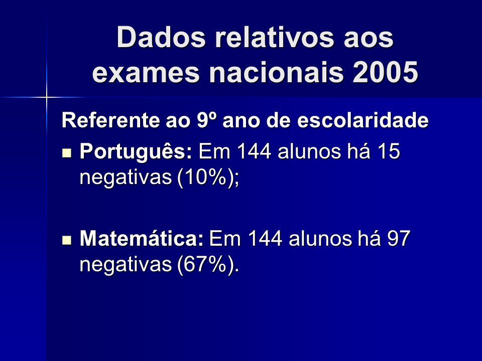 Dados relativos aos exames nacionais 2005 Referente ao 9º ano de escolaridade Português: Em 144 alunos há 15 negativas (10%); Português: Em 144 alunos